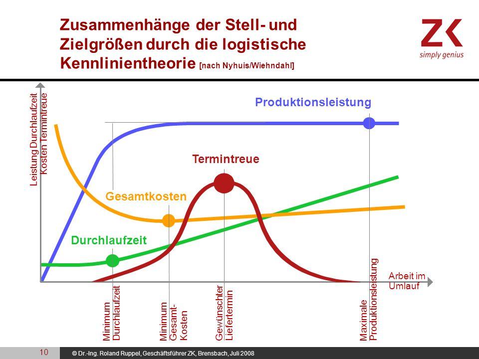 Zusammenhänge der Stell- und Zielgrößen durch die logistische Kennlinientheorie [nach Nyhuis/Wiehndahl]